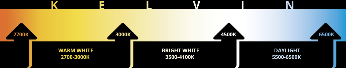 Modern Forms Lighting Color temperature